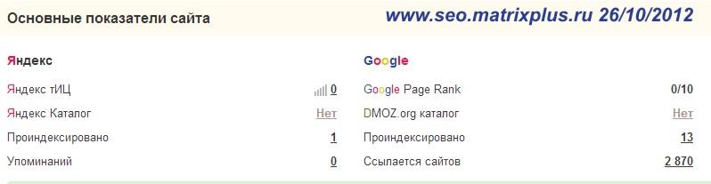 Прогон сайта на досках объявлений
